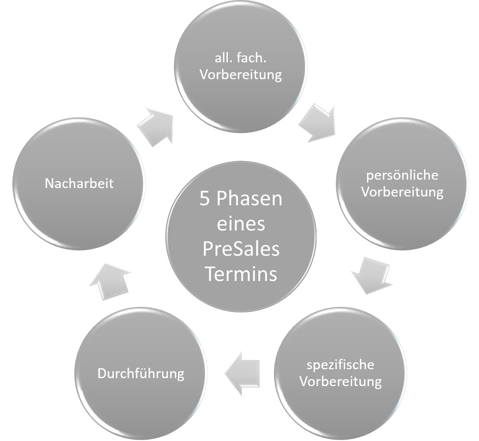 Fünf phasen des kennenlernens